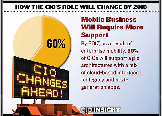 Changing role of the CIO