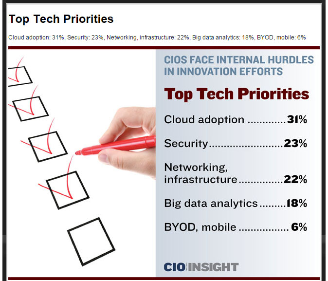 What's Under the Tree This Year for CIOs?